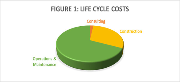 LIFE-CYCLE-COSTS