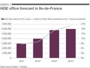 Green Office Developments looks brighter in Paris Market