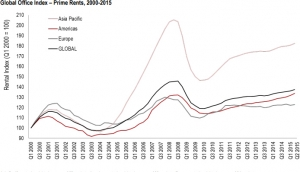 JLL Global Office Index