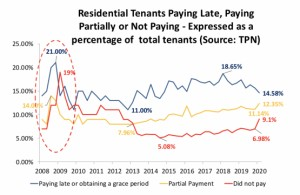 Tenants Payments