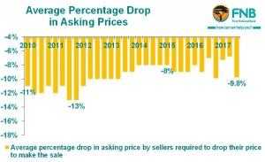 Average Percentage_ drop